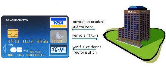 Bien-aimé La sécurité des cartes bancaires XX05