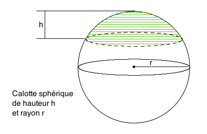 spherique