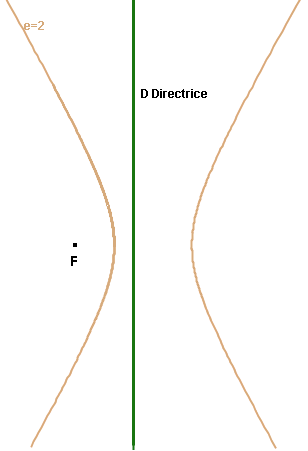 Activité Geogebra dès la sixième : Herbier de courbes mathématiques. Hyperbole3